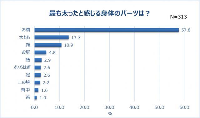 画像1: 最も太ったパーツは「お腹」(57.8%)。巣ごもり太りの原因は「運動不足」「食べ過ぎ」?