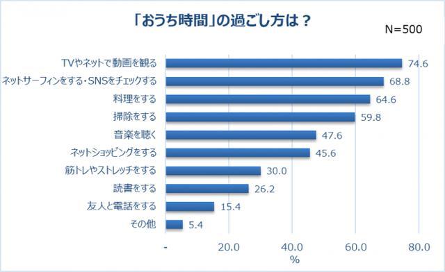 """画像: おうち時間の過ごし方は""""ゆっくり派""""が多数。最も多いのは「TVやネットで動画を観る」(74.6%)"""