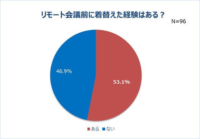画像2: リモート会議で男性の半数以上は女性の身だしなみに注目!