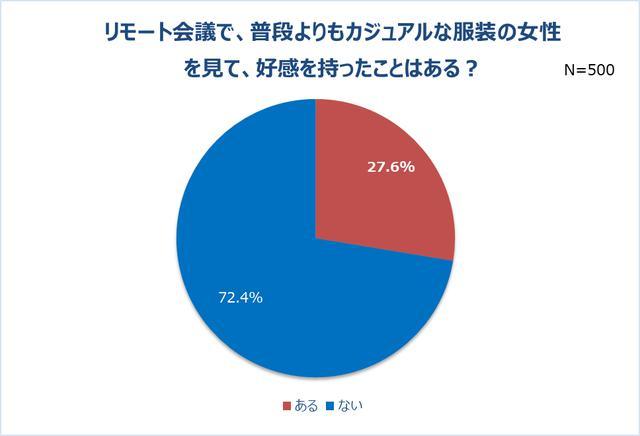 画像3: リモート会議で男性の半数以上は女性の身だしなみに注目!