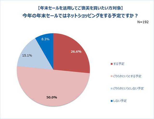 画像2: ご褒美の予算は19,636円と意外と高い! 8割以上が年末セールを活用したい。ネットショッピングを利用する予定の人は7割以上。