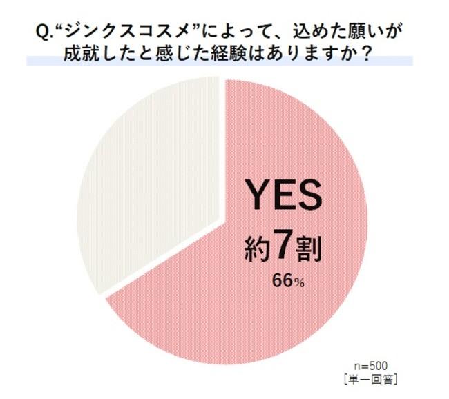 画像2: 約9割が「ポジティブなサイクル」を実感! 前向きな気持ちが行動にも影響