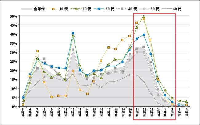 画像: [平日]インターネット利用の時間帯別行為者率(全年代・年代別)