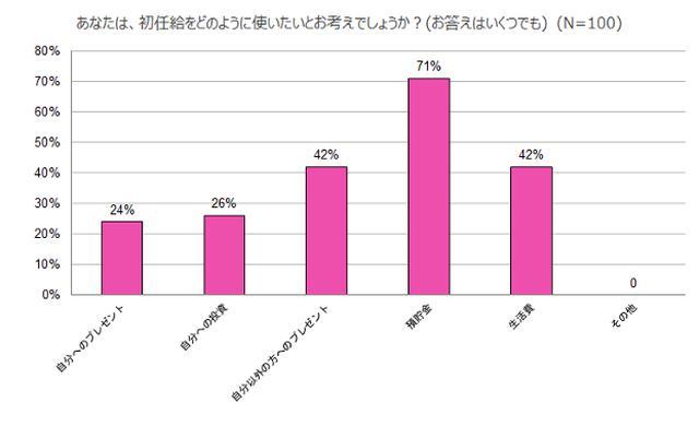 画像1: 2021年入社新社会人の83%が「初任給は自身の将来への投資など意味を持って使うべき」と回答。