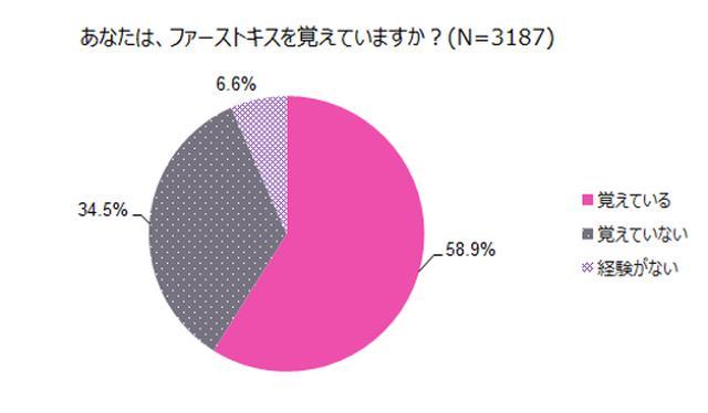 画像2: 先輩社会人の約6割は「ファーストキスを覚えている」のに対し、約6割が「初任給の使い道」は覚えていないと回答。