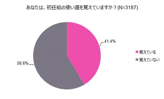 画像1: 先輩社会人の約6割は「ファーストキスを覚えている」のに対し、約6割が「初任給の使い道」は覚えていないと回答。