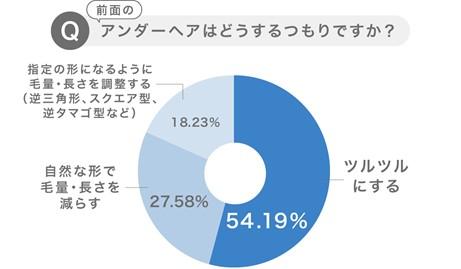 画像: アンダーヘアのデザインは一番人気「全処理」が半数以上の54%