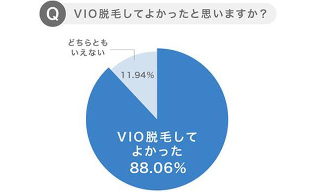 画像: 約9割の女性が「VIO脱毛をしてよかった」と回答
