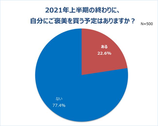 画像2: 「働く女性の2021年上半期振り返り調査」結果発表
