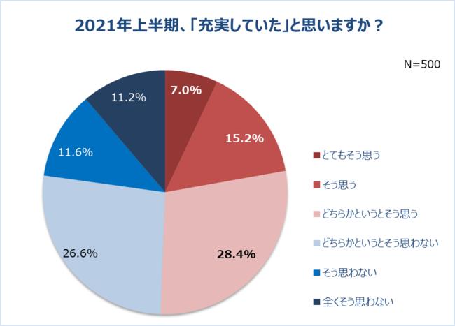 画像1: 「働く女性の2021年上半期振り返り調査」結果発表