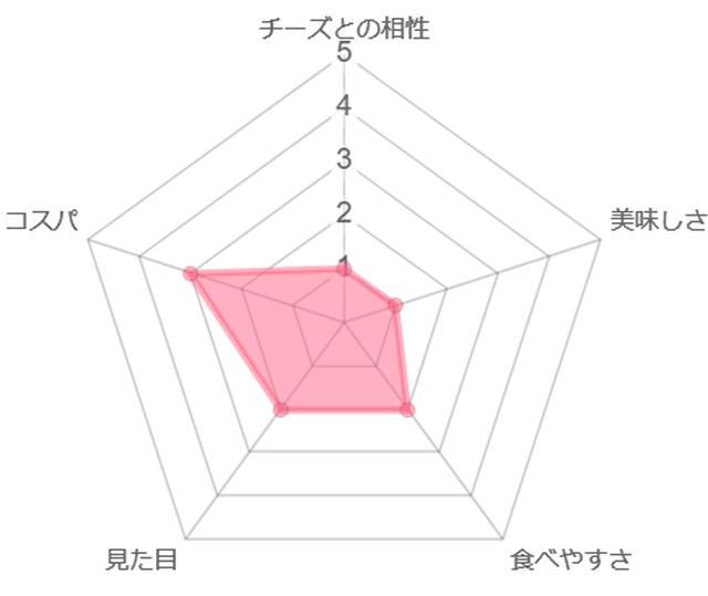 画像: 筆者作成 ※ホワイトマシュマロ採点表(焼かないヴァージョン)