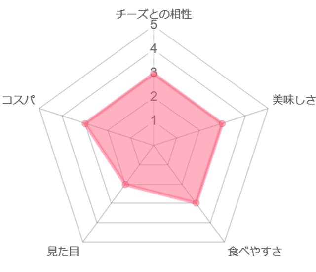 画像: 筆者作成 ※三色だんごの採点表