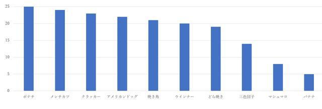 画像: 筆者作成 結果発表グラフ