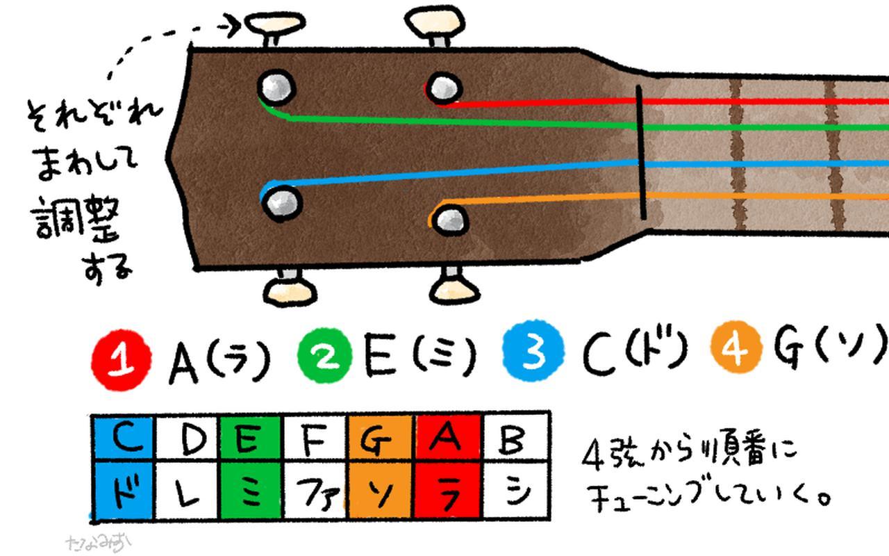画像1: おすすめチューニングはアプリ「楽器チューナーLite by Piascore」