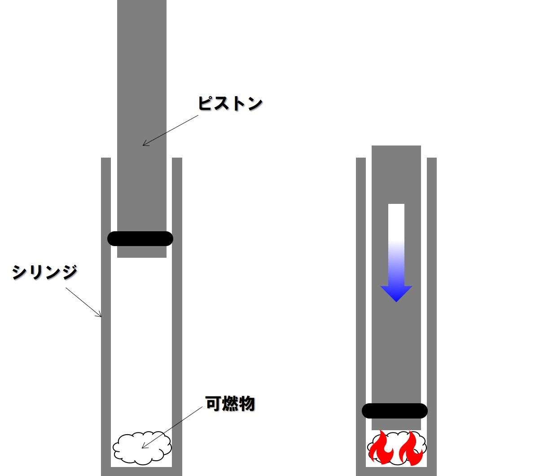 画像: 筆者作成 圧縮発火装置の仕組み