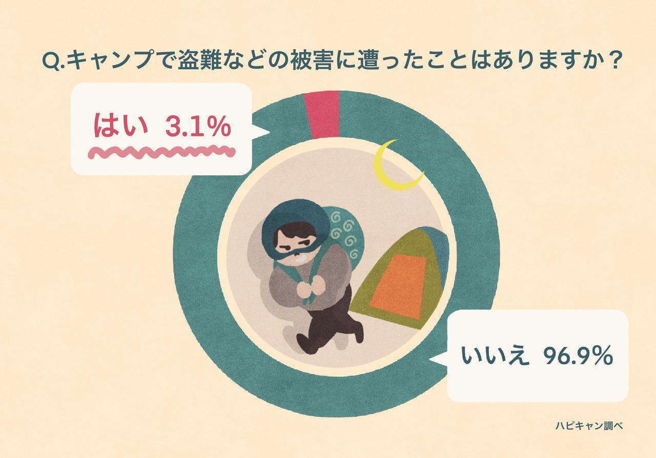 画像: 【420人にアンケート!キャンプの防犯対策】盗難被害3%超 被害の実態と対策方法は? - ハピキャン(HAPPY CAMPER)