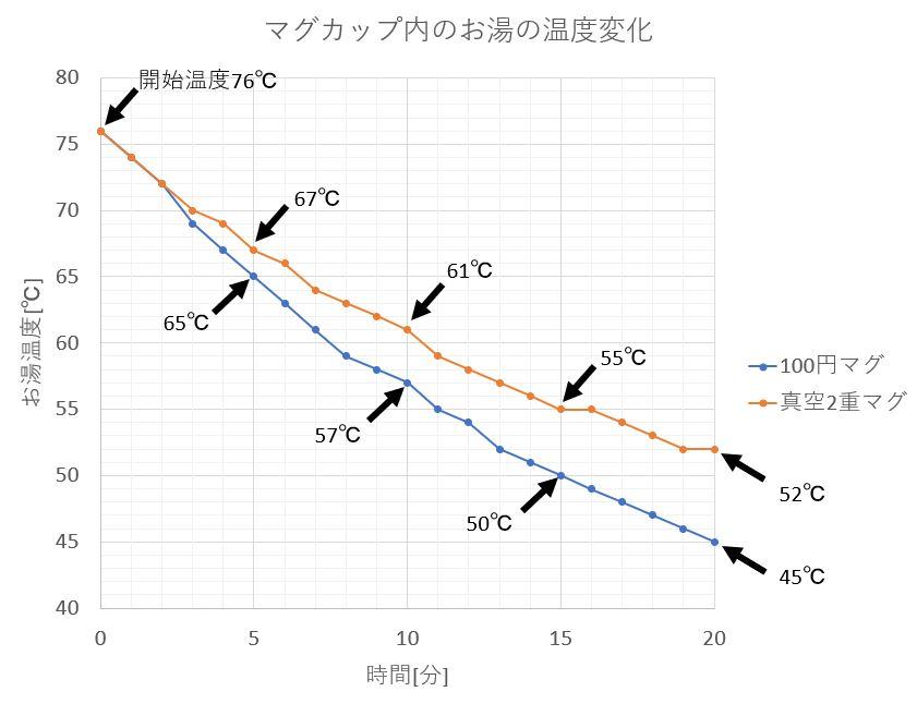 画像: 筆者作成 キャプテンスタッグモンテマグと100均マグの温度変化の比較