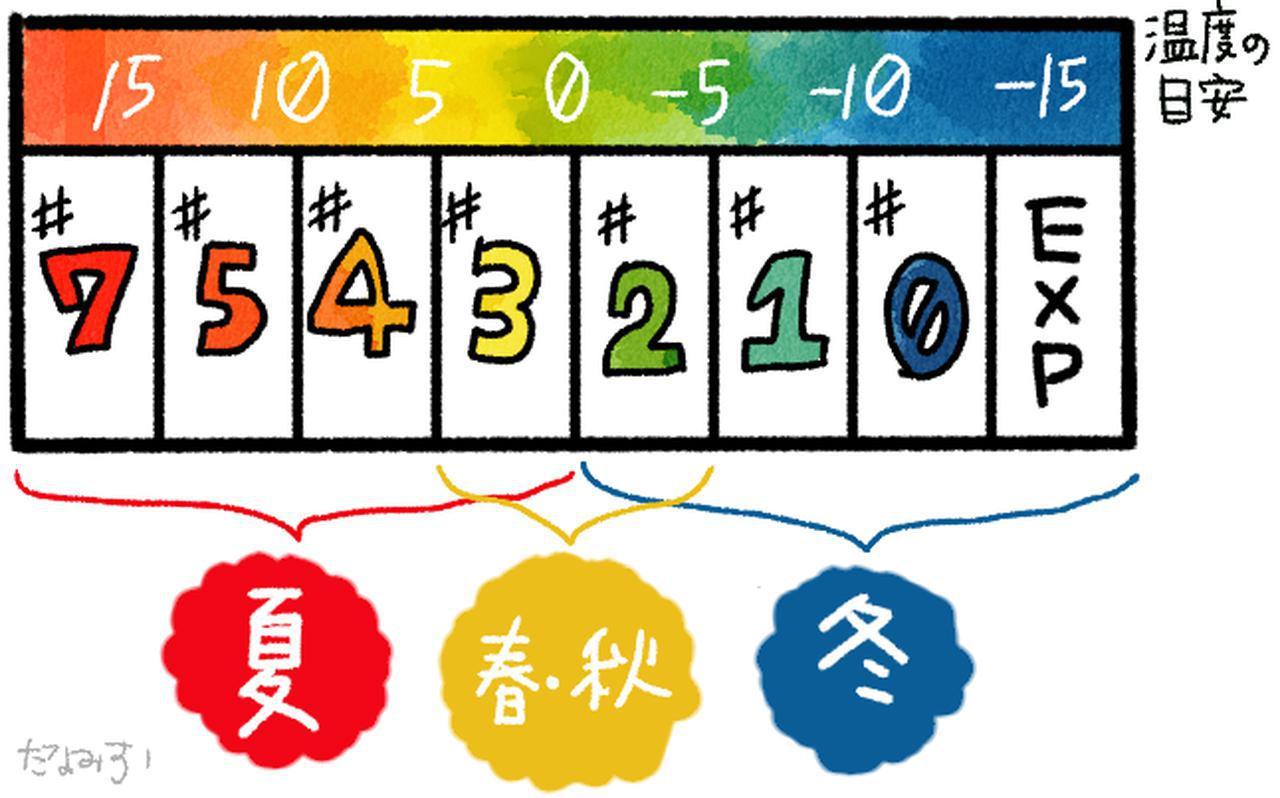画像2: 【STEP2】使う季節で選ぼう