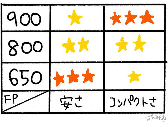 画像2: 【STEP1】ダウンの質を選ぼう