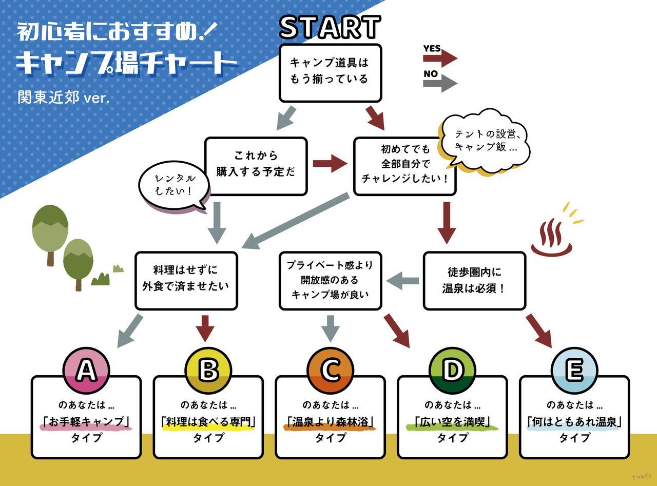 画像: 初心者におすすめの関東近郊キャンプ場選びチャート