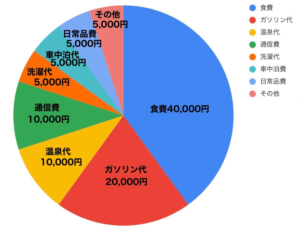 画像: バンライフにかかる生活費10万円の内容を紹介