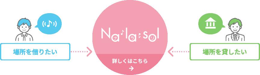 画像: Na la sol   音をナラソ。音が出せる場所の検索・予約なら「Na la sol」