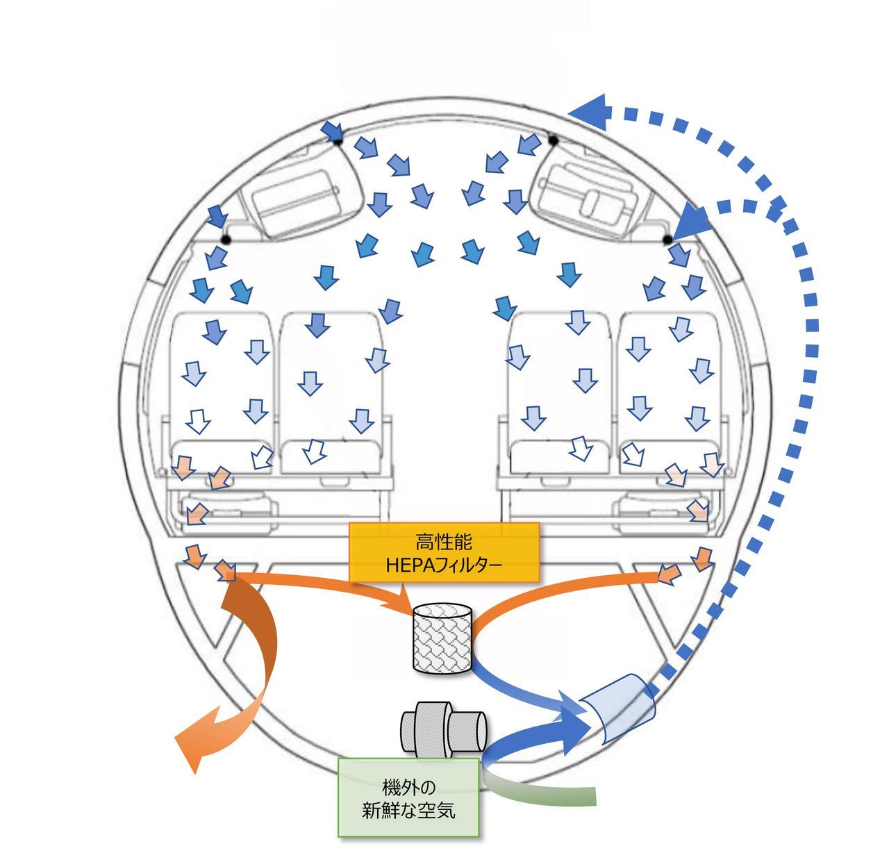 画像4: 安心してご搭乗いただくために…運航乗務員が機内の空気循環の仕組みを解説