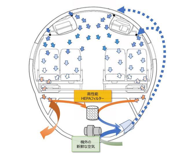 画像: 飛行機雑学File 4 機内は絶えず外気を取り入れながら循環させ、新鮮な空気で満たされています