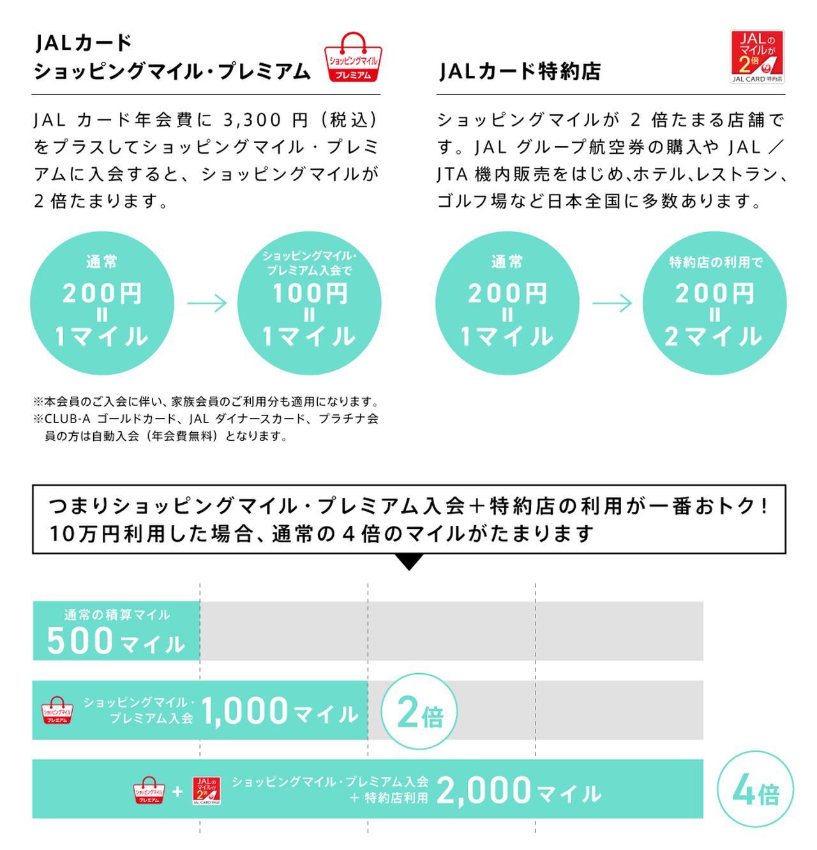 画像: JALカードショッピングマイル・プレミアムへの入会や特約店のご利用で、マイルが2倍に!