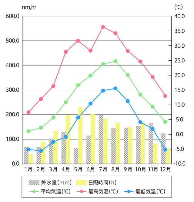 画像: 平成27年の秋田月別気象値(秋田地方気象台調べ)