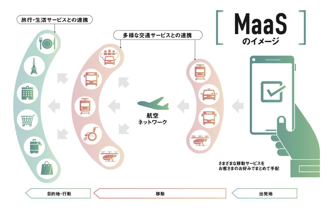 画像2: すべての移動をシームレスにつなぎ、ワンストップで手配できるMaaS技術