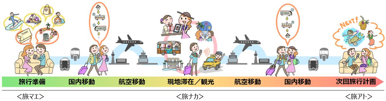 画像: JR東日本と協業。ハワイ旅行の国内移動手段をスマートに