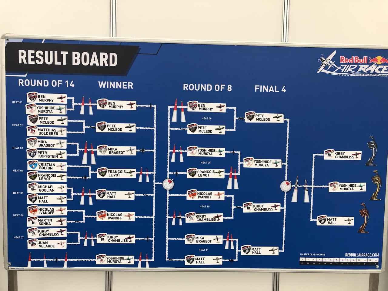 画像: リザルトボード。初戦敗退した室屋選手はファステストルーザーとして一番下から優勝した。