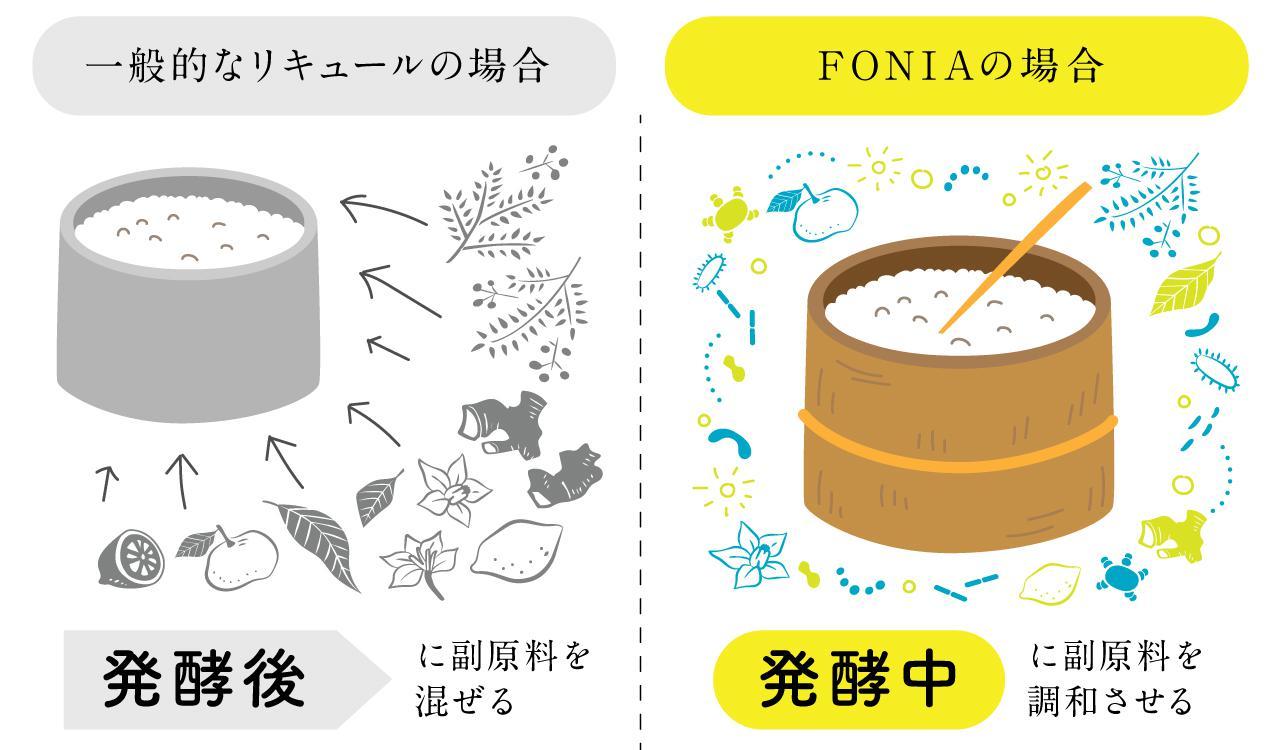 画像2: リキュールとも濃縮カクテルともひと味違う、果実由来の「本格醸造」