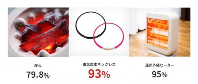 画像: 使用している炭素の遠赤外線放射率は市販されている遠赤外線ヒーターと同等の93%