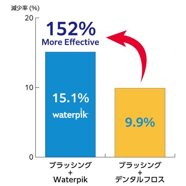 画像6: 世界シェアNo.1ブランド 次世代デンタルフロス『Waterpik』が日本上陸