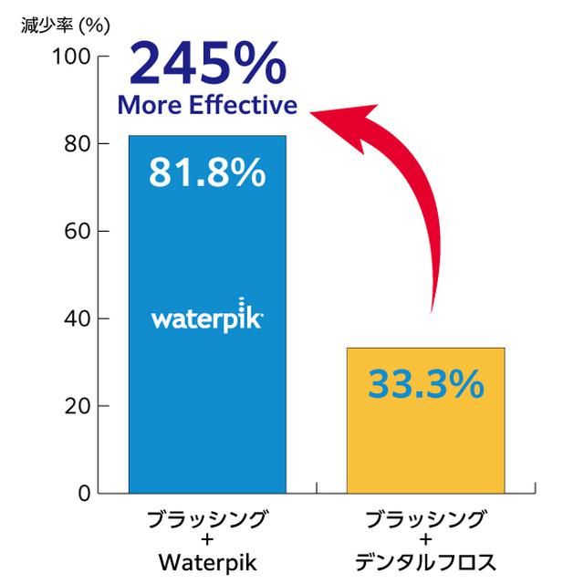 画像7: 世界シェアNo.1ブランド 次世代デンタルフロス『Waterpik』が日本上陸