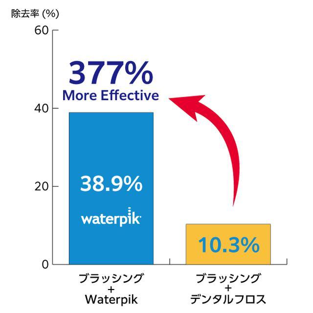 画像8: 世界シェアNo.1ブランド 次世代デンタルフロス『Waterpik』が日本上陸