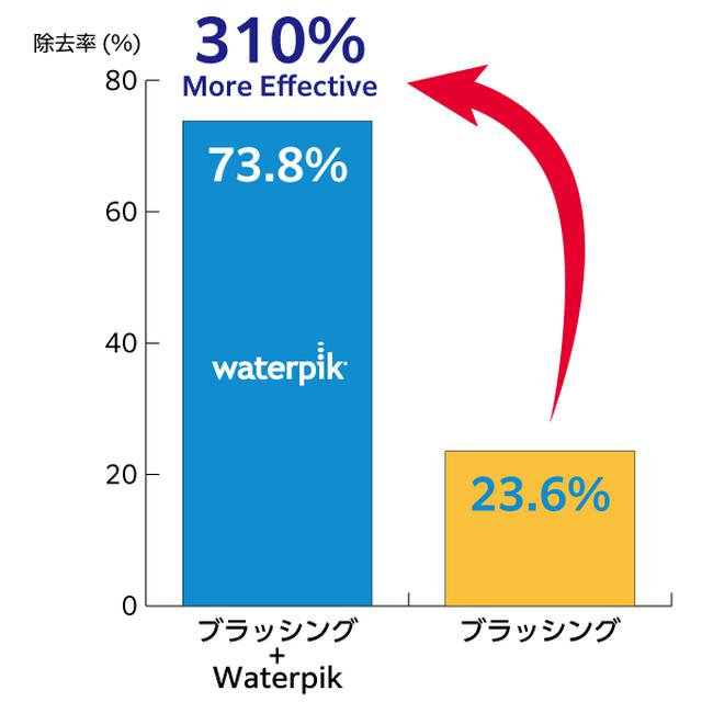 画像10: 世界シェアNo.1ブランド 次世代デンタルフロス『Waterpik』が日本上陸