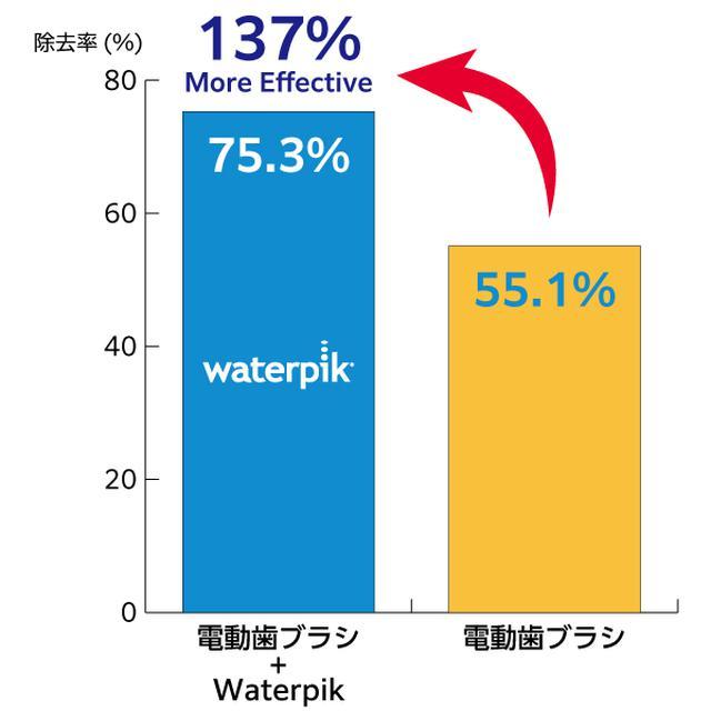 画像11: 世界シェアNo.1ブランド 次世代デンタルフロス『Waterpik』が日本上陸