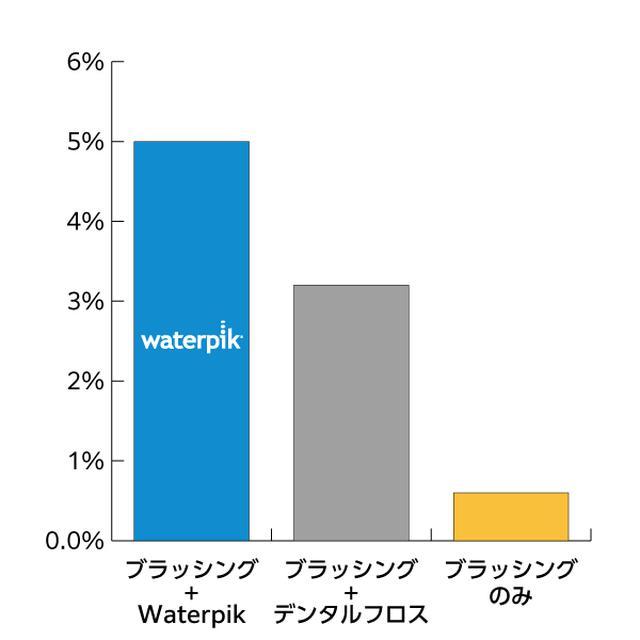 画像12: 世界シェアNo.1ブランド 次世代デンタルフロス『Waterpik』が日本上陸