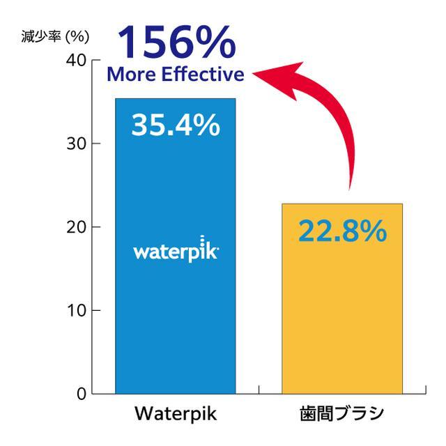 画像9: 世界シェアNo.1ブランド 次世代デンタルフロス『Waterpik』が日本上陸