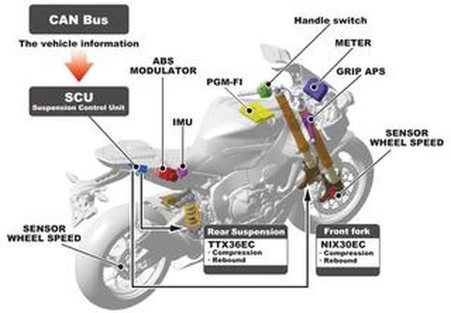 画像: バイクの〈電子制御サスペンション〉とは? その歴史と機構を解説!【現代バイク用語の基礎知識2019】