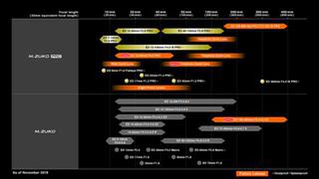 画像: オリンパスからレンズに関する2件の発表。 「PROシリーズ価格改定」と最新の「レンズロードマップ」公開