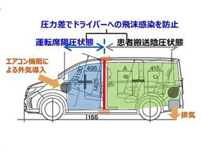 画像: ホンダが新型コロナウイルス感染防止に向けた支援活動として搬送車両を提供