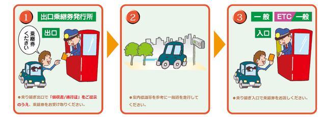 画像: 阪神高速乗り継ぎ案内|阪神高速道路株式会社 ドライバーズサイト