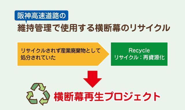 画像: 阪神高速道路の横断幕再生プロジェクト|阪神高速道路株式会社