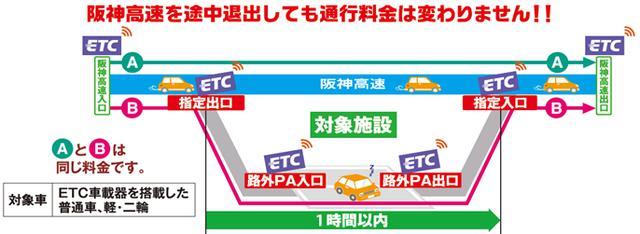 画像: 路外パーキングサービスとは|阪神高速道路株式会社 ドライバーズサイト