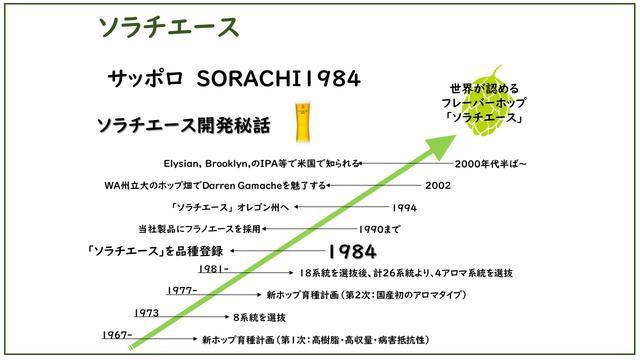 画像: ソラチエースの歴史
