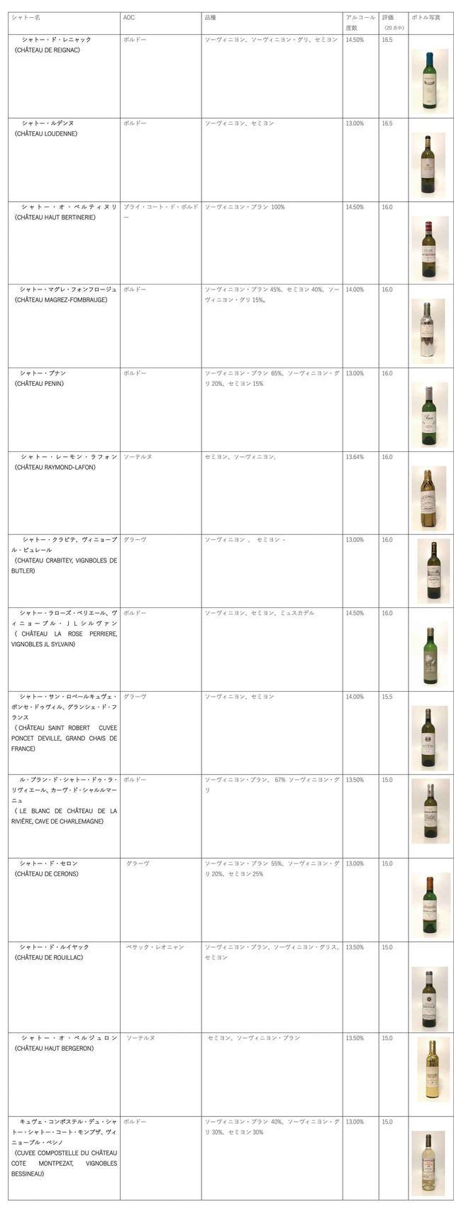 画像: 白ワイン